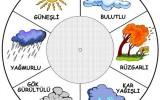 günlük hava tahmini